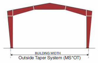 Multi-Star (MS*) Primary Framing Outside Taper System