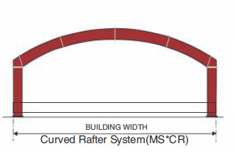 Multi-Star (MS*) Primary Framing Curved Rafter System