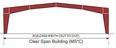 Multi-Star (MS*) Primary Framing System for Clear Span Building