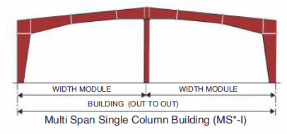 Multi-Star (MS*) Primary Framing System for Multi Span Single Column Building
