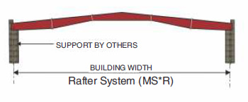 Multi-Star (MS*) Primary Framing Rafter System