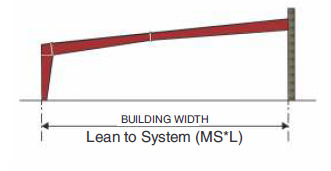 Multi-Star (MS*) Primary Framing Lean to System