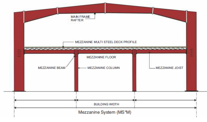 Multi-Star (MS*) Primary Framing Mezzanine System