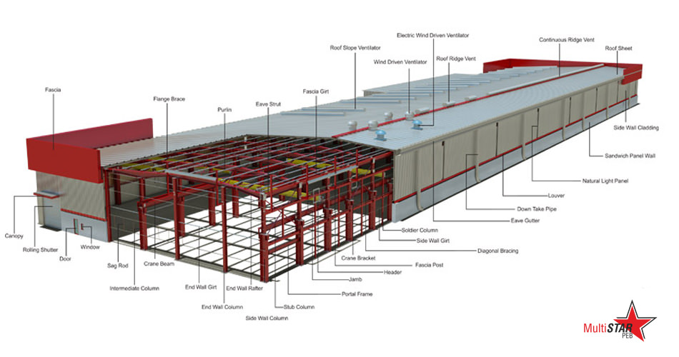 Warehousing Metal Building Systems and Its Constituent Elements