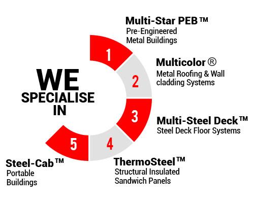 PEB Companies | PEB Manufacturers in India - Multicolor® Steels